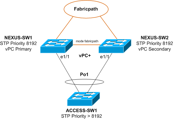 Spanning Tree Priority on Nexus vPC+ and Fabricpath | Lab Minutes